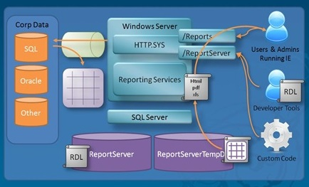 Create Simple SQL Server Reporting Services Report - Paras Babbar